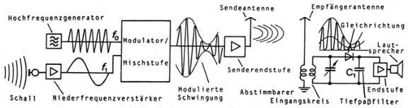 phasensprung elektromagnetische welle